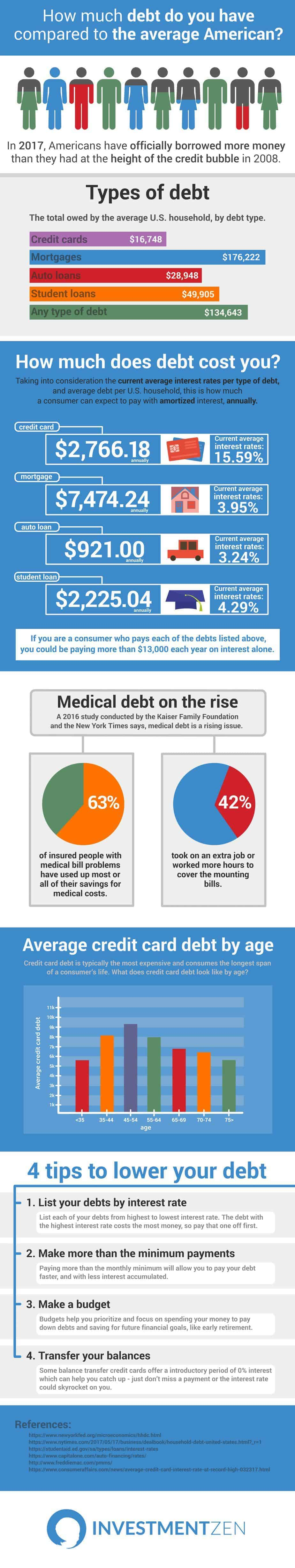 Average Household Debt In America Infographic