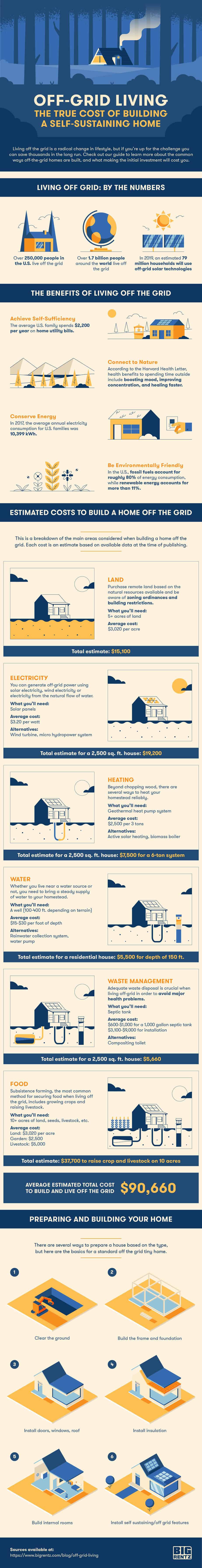 The Cost Of Living Off the Grid Infographic