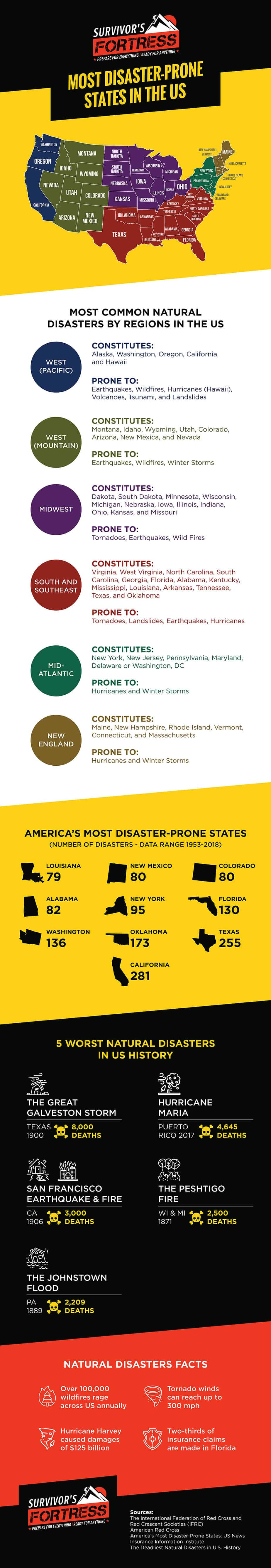 most-disaster-prone-states-in-the-usa-infographic
